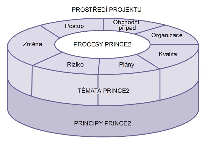 Struktura PRINCE2