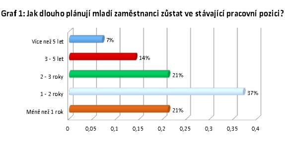 Graf 1: Jak dlouho plánují mladí zaměstnanci zůstat ve stávající pracovní pozici?