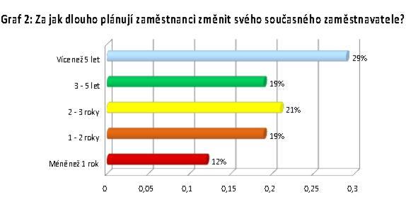 Graf 2: Za jak dlouho plánují zaměstnanci změnit svého současného zaměstnavatele?
