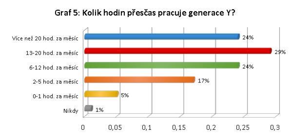 Graf 5: Kolik hodin přesčas pracuje generace Y?