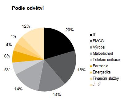 Aon Best Employers 2015 - Rozdělení účastníků podle odvětví