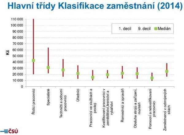 ČSÚ: Hlavní třídy klasifikace zaměstnání 2014