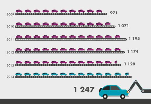 Výroba osobních automobilů (vtis. ks)