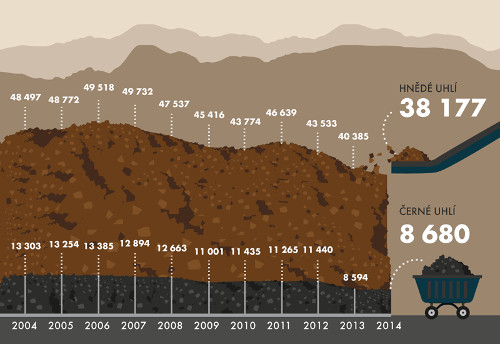 Těžba černého ahnědého uhlí (vtis. t)