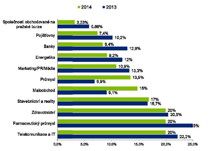 Podíl žen v dozorčích radách dle vybraných odvětví v roce 2014 a 2013