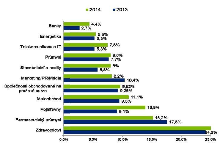 Celkový podíl žen ve vedení společností (jednatelé a představenstvo) v roce 2014 a 2013