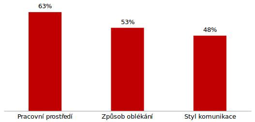 Grafton: Nejdůležitější aspekty firemní kultury podle českých zaměstnanců