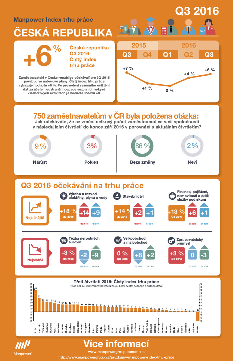 Manpower index trhu prace Q3 2016 - Infografika