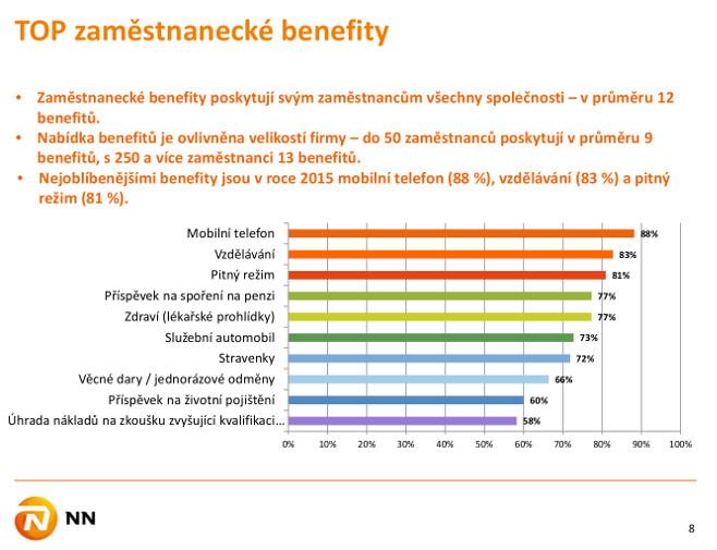Top benefity v roce 2015 dle výzkumu Zaměstnanecké benefity v době ekonomického optimismu