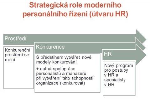 Strategická role moderního personálního řízení (útvaru HR)
