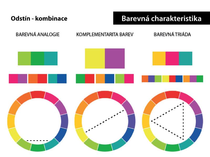 Analogie, komplementarita barev a barevná triáda v barevném kruhu