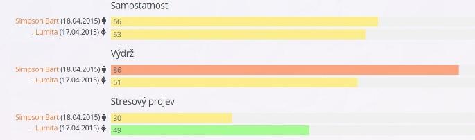 Obrázek: Srovnání jednotlivců, kde jsou na ukázku vybrány tři vlastnosti