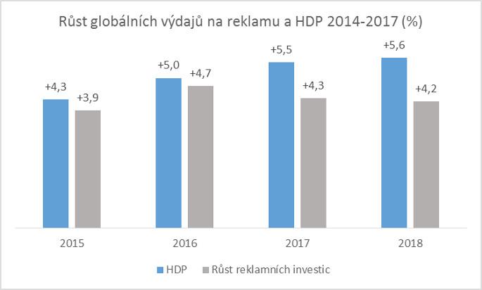 ZenithOptimedia: Růst globálních výdajů na rekamu a HDP 2014-2017