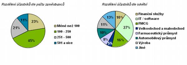 Best Employers Česká republika 2011