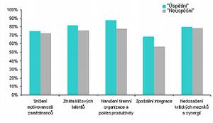 Graf č. 1: Dopady neúspěšné kulturní integrace.