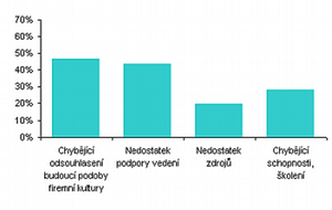 Graf č. 2: Faktory, které mají největší vliv na neúspěch integrace firemních kultur.