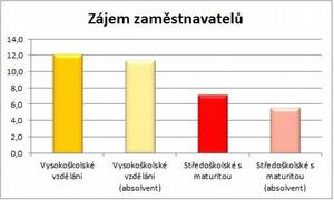 Srovnání zájmu zaměstnavatelů ouchazeče svysokoškolským vzděláním, se středoškolským vzděláním aabsolventy se stejným vzděláním