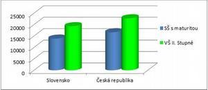 Graf: Rozdíl mezi platy absolventa vysoké astřední školy vČeské republice ana Slovensku