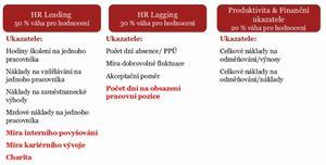 Shrnutí metodologie pro rok 2012