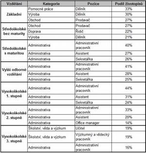 Profesia.cz: Nejčastěji hledané pozice podle vzdělání
