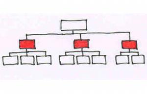 Rodinné stříbro firmy: kvalitní střední management