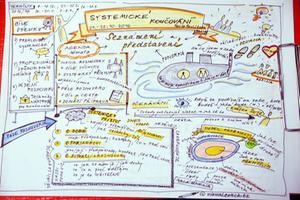 Vizualizace - Výcvik systemického koučinku s Pavlou Pavlíkovou, Innergy