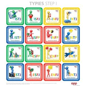 16 osobnostních typů dle MBTI®