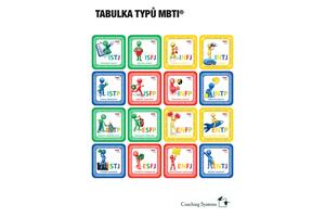 Tabulka typů MBTI, Coaching Systems