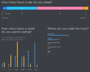 JetBrains - Developer Ecosystem Survey 2018