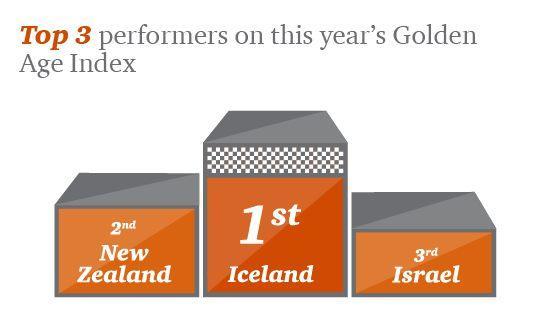 Golden Age Index PwC 2018