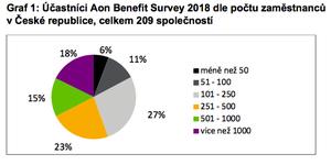 Graf 1: Účastníci Aon Benefit Survey 2018 dle počtu zaměstnanců v ČR