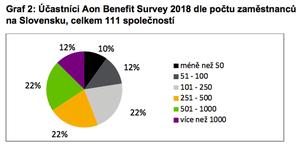 Graf 2: Účastníci Aon Benefit Survey 2018 dle počtu zaměstnanců na Slovensku