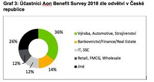 Graf 3: Účastníci Aon Benefit Survey 2018 dle odvětví v ČR