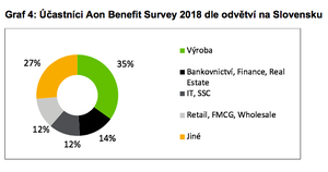 Graf 4: Účastníci Aon Benefit Survey 2018 dle odvětví na Slovensku