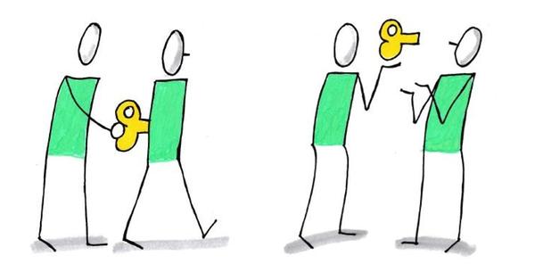 Manažerská triáda - tlak a tah