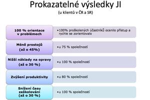 Prokazatelné výsledky metody TWI - modulu Job Instructions v ČR a SR