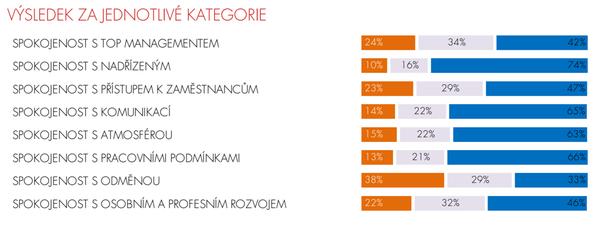 TCC online, graf spokojenost dle kategorií