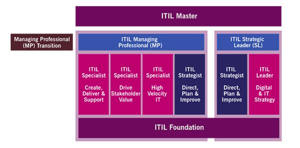 Schéma ITIL 4