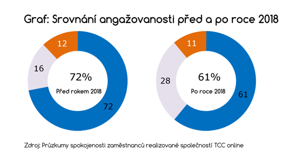 TCC online, graf angažovanost