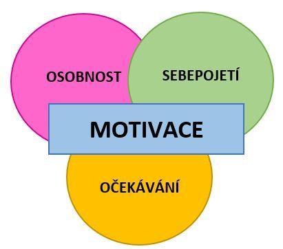 Složky motivace