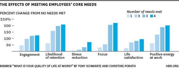 the effects of meeting employees core needs