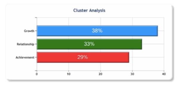 Analýza clusterů, Motivační mapy