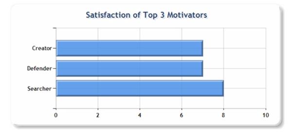 Míra uspokojení tří hlavních motivátorů, Motivační mapy