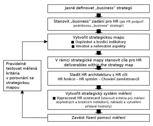 Obr. 1: Postup odvození strategických HR cílů a činností od firemní strategie