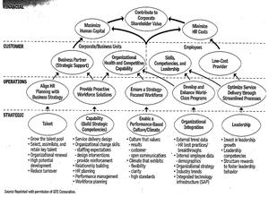 Obr.3: Strategická mapa (HR Scorecard) společnosti GTE Corporation (dříve General Telephone & Electronics Corporation)
