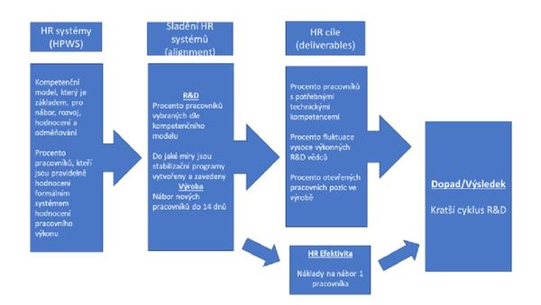 Obr.4: HR Scorecard vytvořená speciálně pro oddělení výzkumu a vývoje (R&D) high-tech společnosti v USA