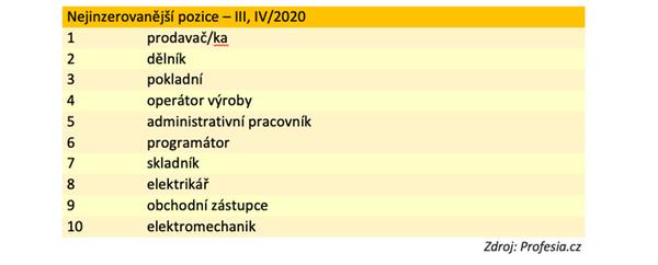 Nejinzerovanější pozice - III,IV/2020