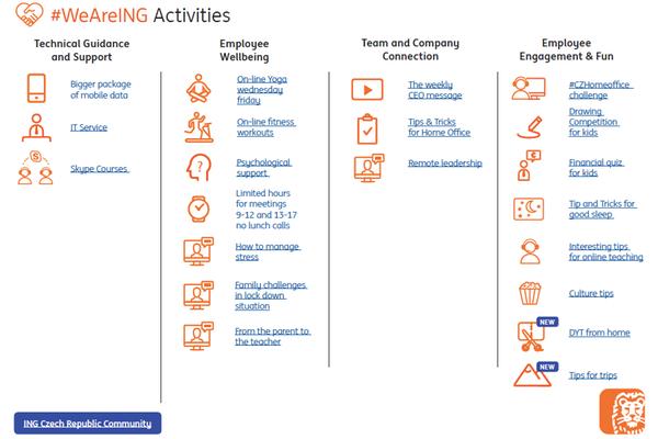 Ukázka zmateriálu interní komunikace ING