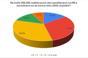 Účast na online akcích do konce roku