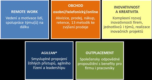 5 aktuálních priorit rozvoje ve firmách, FBE Praha